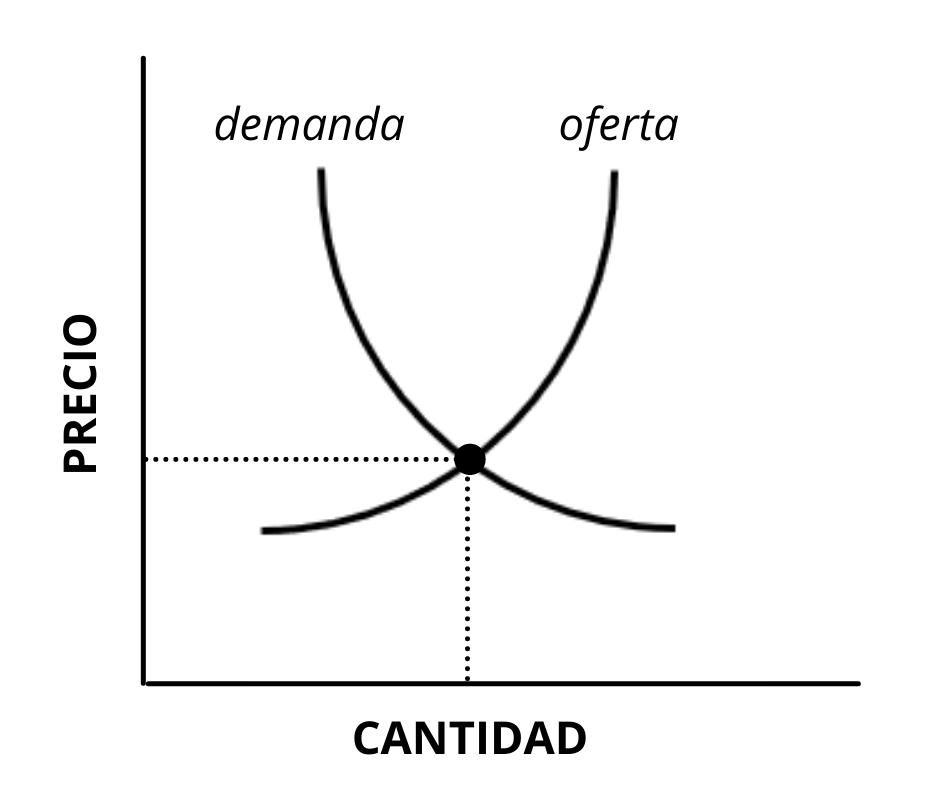 Gráfica oferta y demanda electricidad